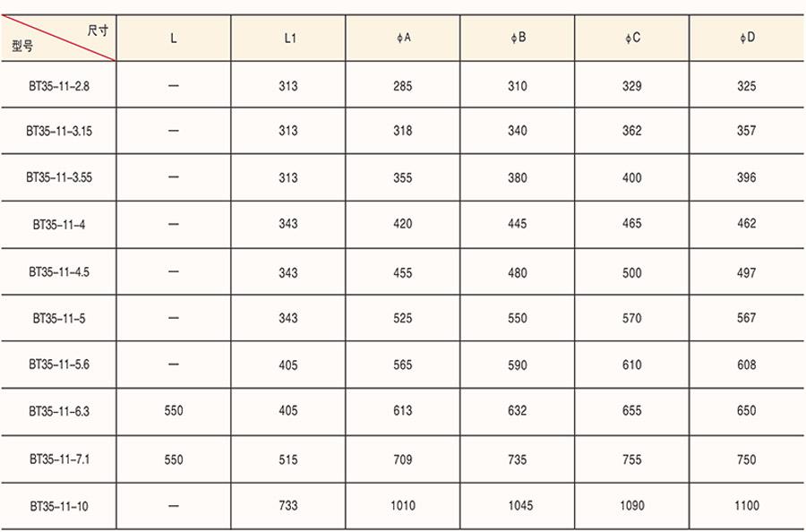 BT35-11-7.1/380Ⅳ(4KW)型号电机安装和尺寸与外形尺寸图9