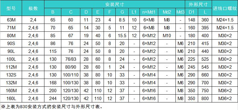 YBF2-100L1-4型号电机安装和尺寸与外形尺寸图2